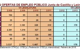 Oferta Empleo Público CyL